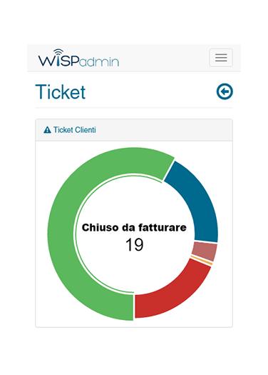 wispadmin-graphok